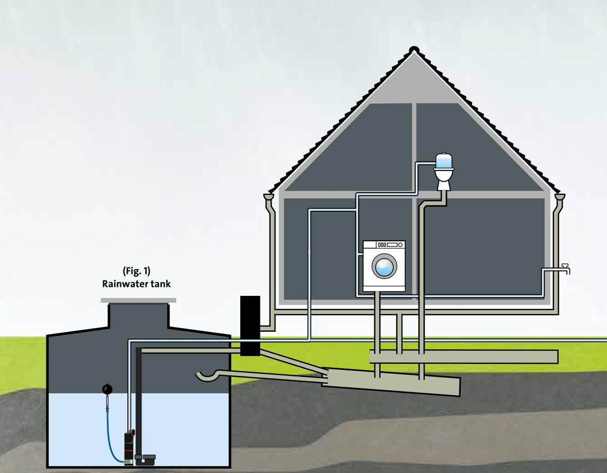 Колодезный насос для водоснабжения частного дома. Какую выбрать модель?